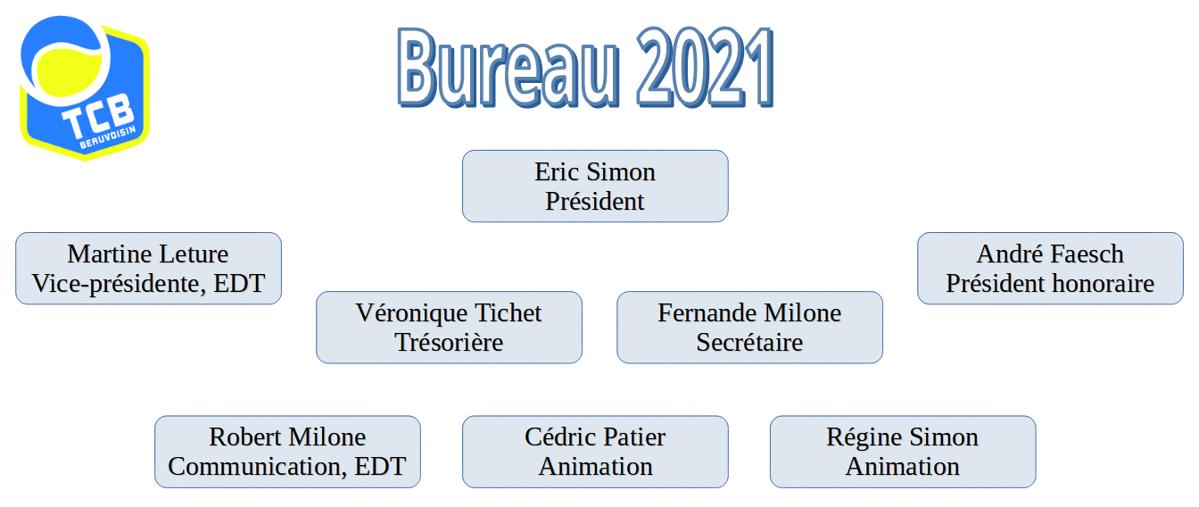 Bureau du TCB 2021